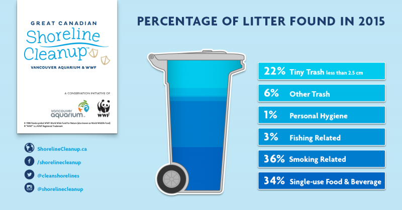 Infographic showing the percentages of litter collected from Canadian shores in 2015.